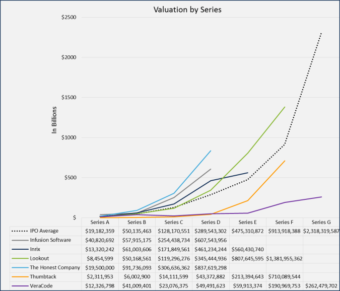 ValuationBenchmark