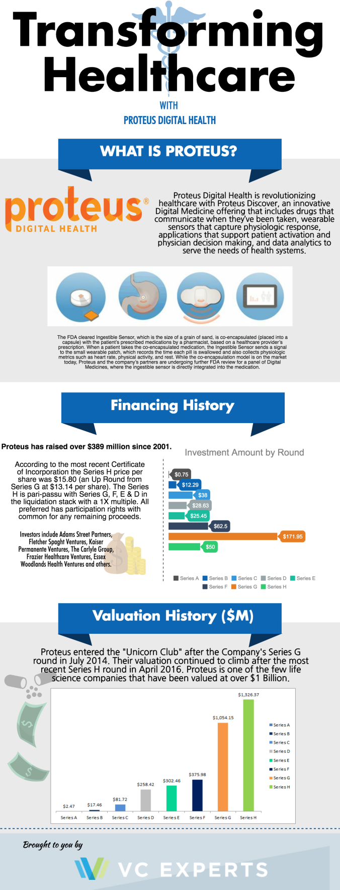 Proteus Digital Health Valuation and Investment Infographic
