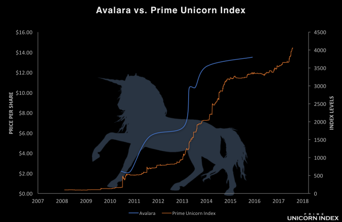 Avalara_IndexComparison_05152018