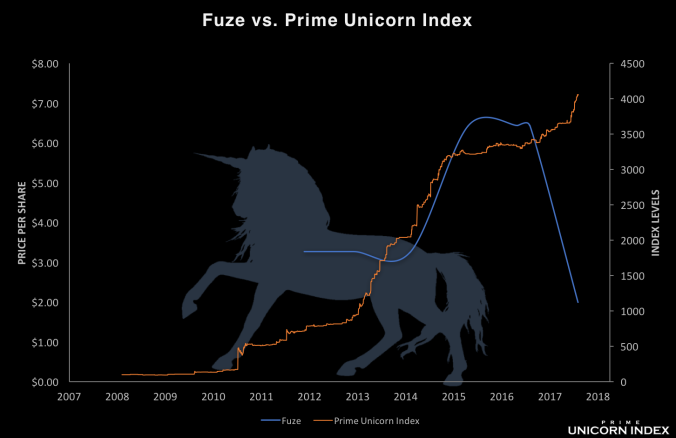 Fuze_IndexComparison_05102018